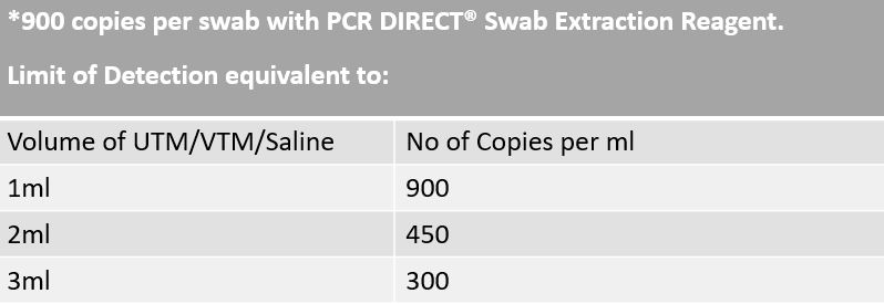 Limit of Detection - Swab Extraction Reagent